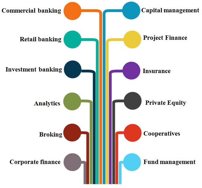Financial Services Recruitemnt