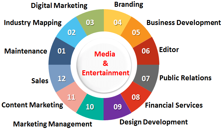 Media & Entertainment Recruitment
